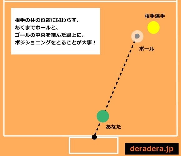 フットサル ゴレイロ 基本 テクニック01