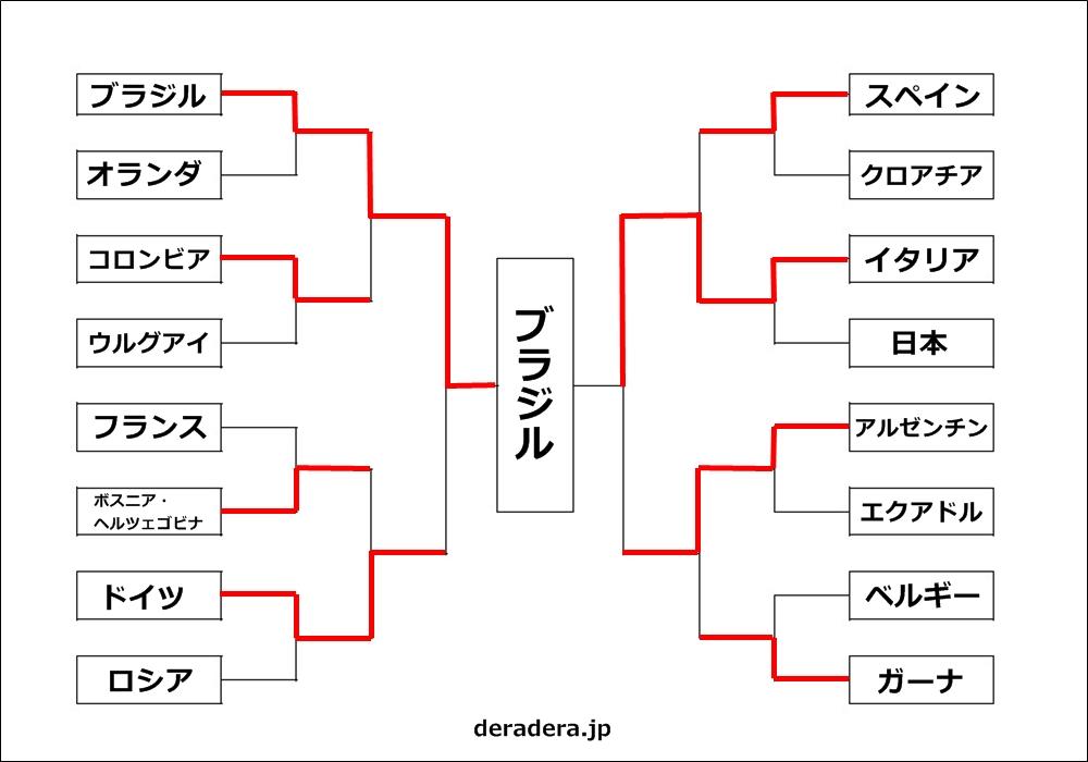 2014 ワールドカップ 予想03